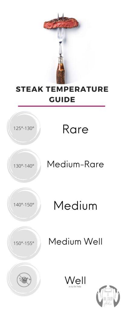 Steak temperature guide.